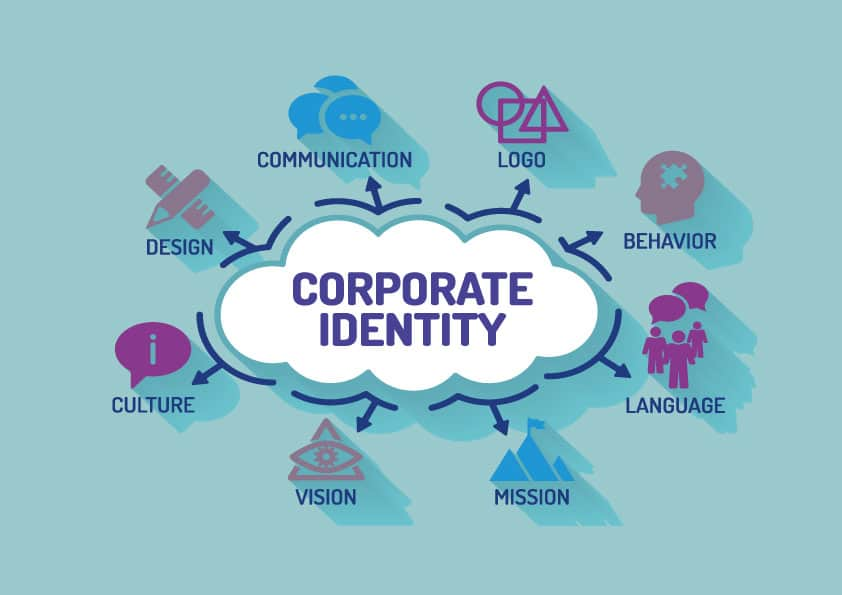 Corporate identity infographic