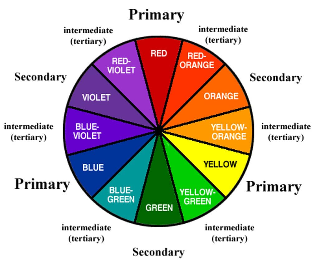 Colour wheel with the primary and secondary colours