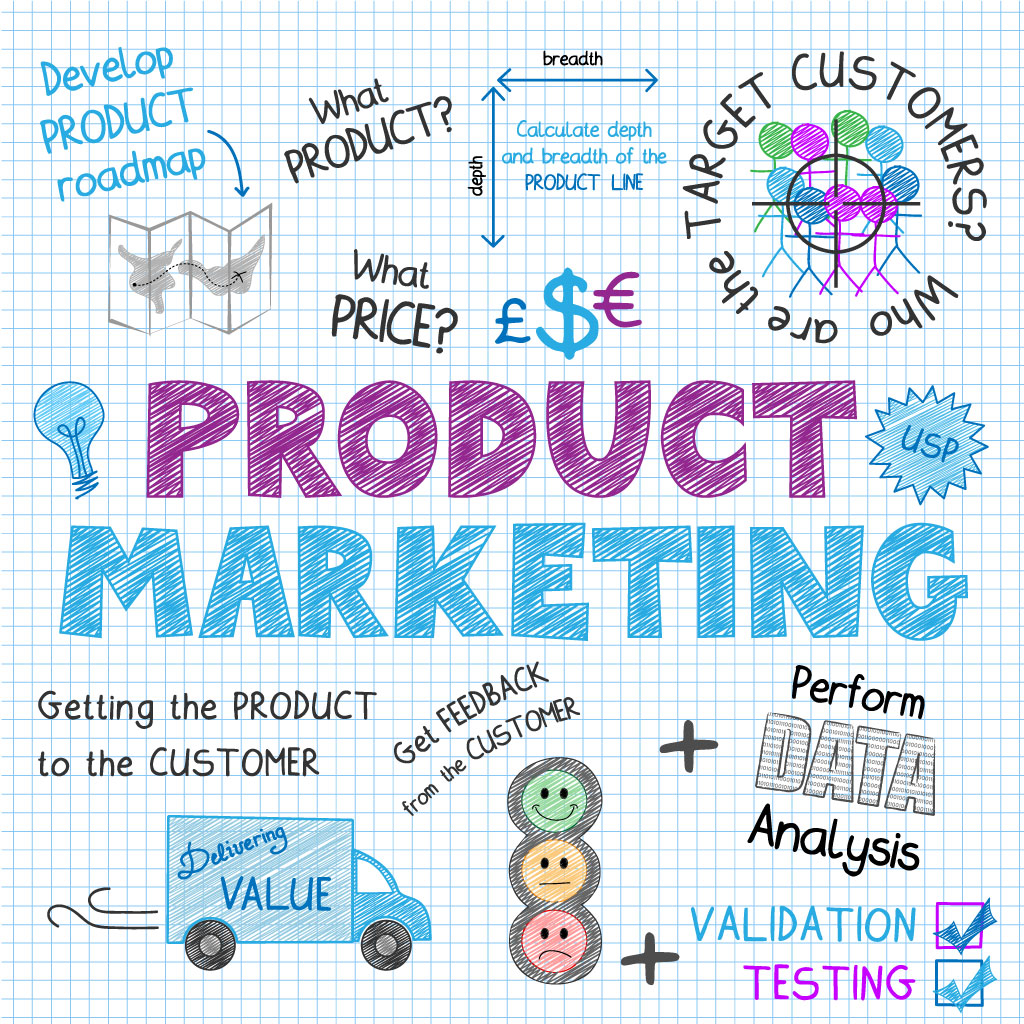 Marketing your products or services