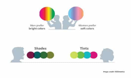 Colour preferred by genders.