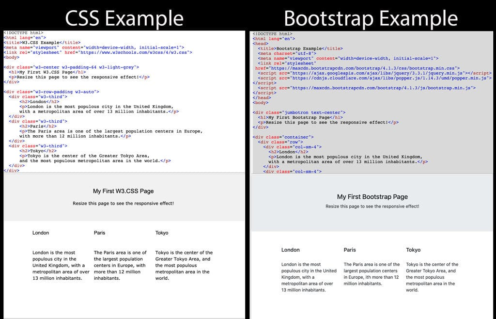 CSS,Bootstrap code examples