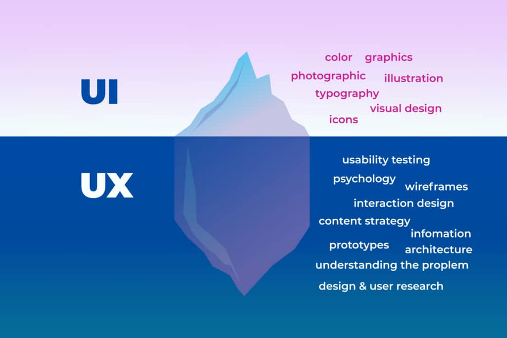 Difference between a UX, UI and web designer, Things to do, vect